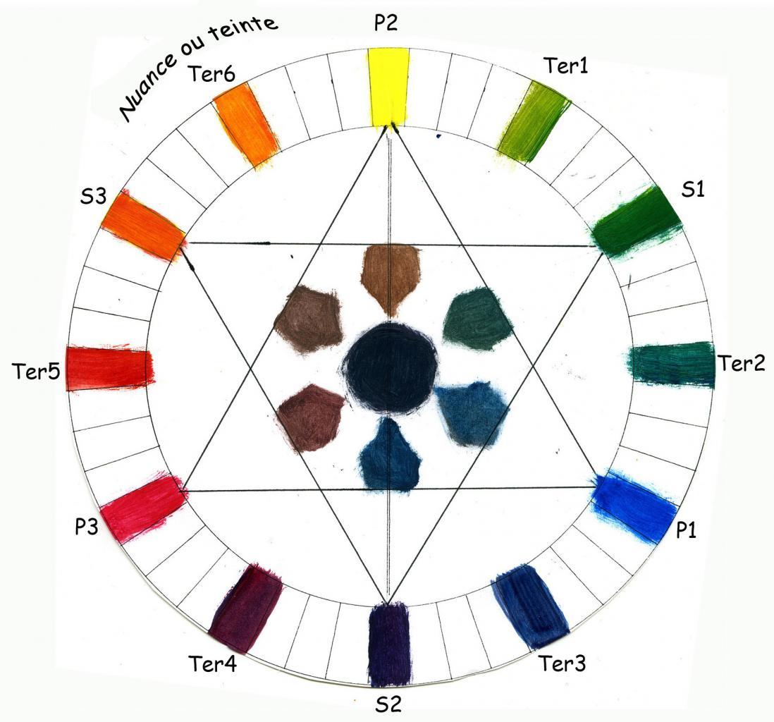 Couleur peinture melange pr l vement d - Cercle chromatique couleur primaire ...