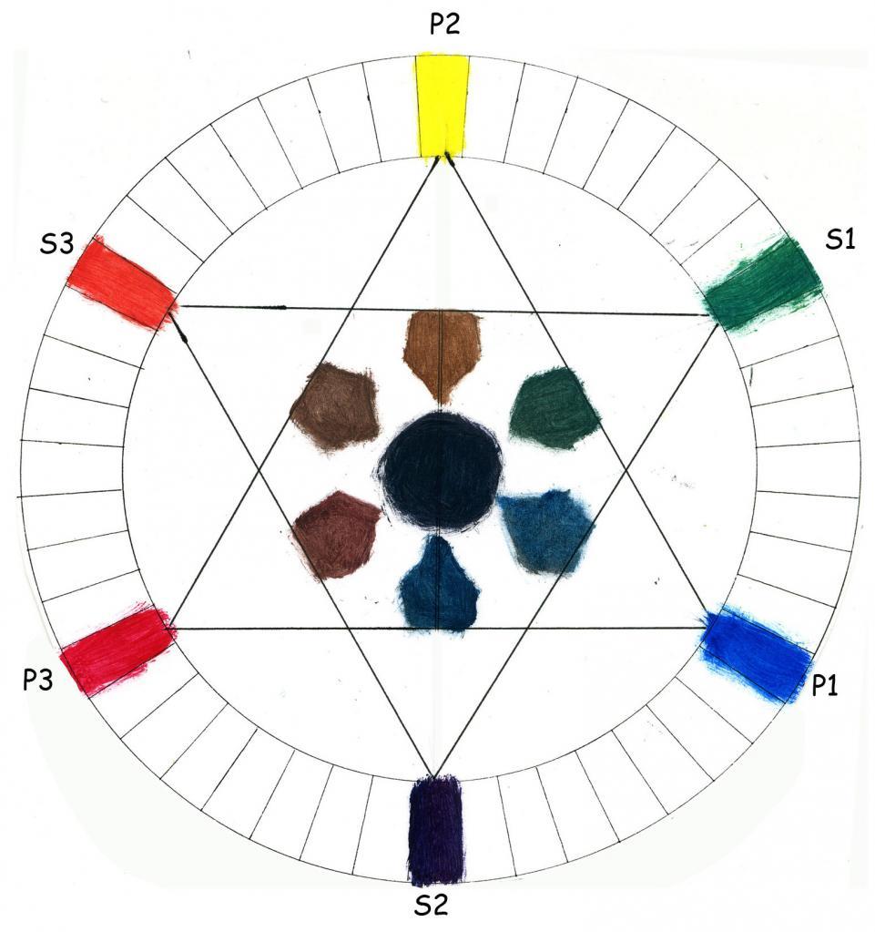 Les couleurs le melange des couleurs - Couleurs opposees cercle chromatique ...